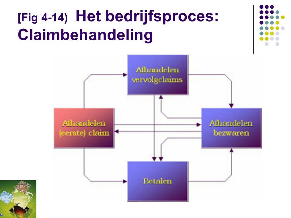 [Fig 4-14) Het bedrijfsproces: Claimbehandeling